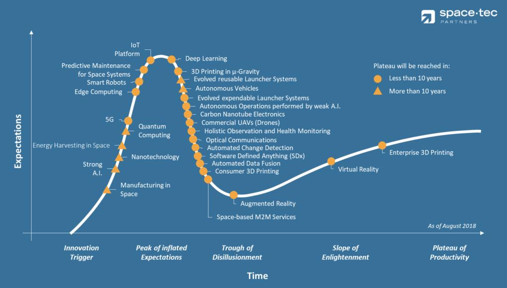 The SpaceTec Curve