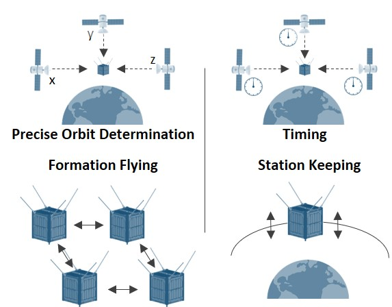 State-of-the-art: GNSS receivers for CubeSats