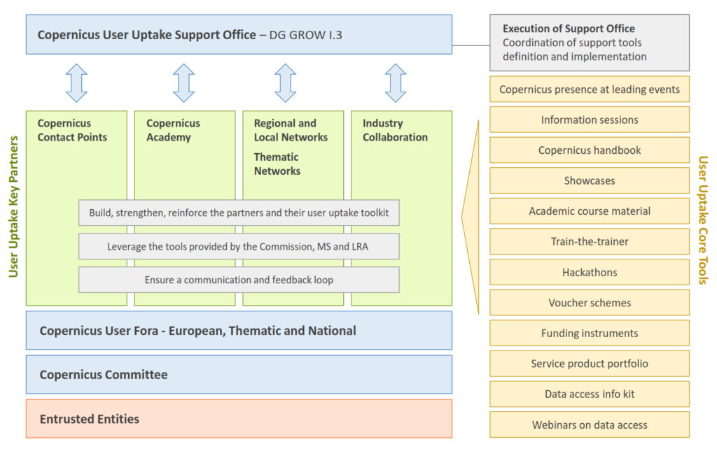 The Copernicus User Uptake Strategy kick-started the European Commission's initiatives